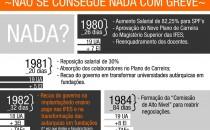 Histórico das greves desde 1980